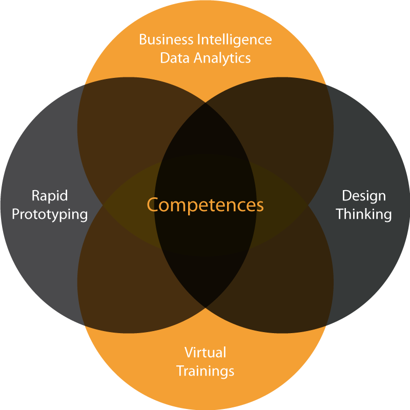 Venn-Diagram: Competences