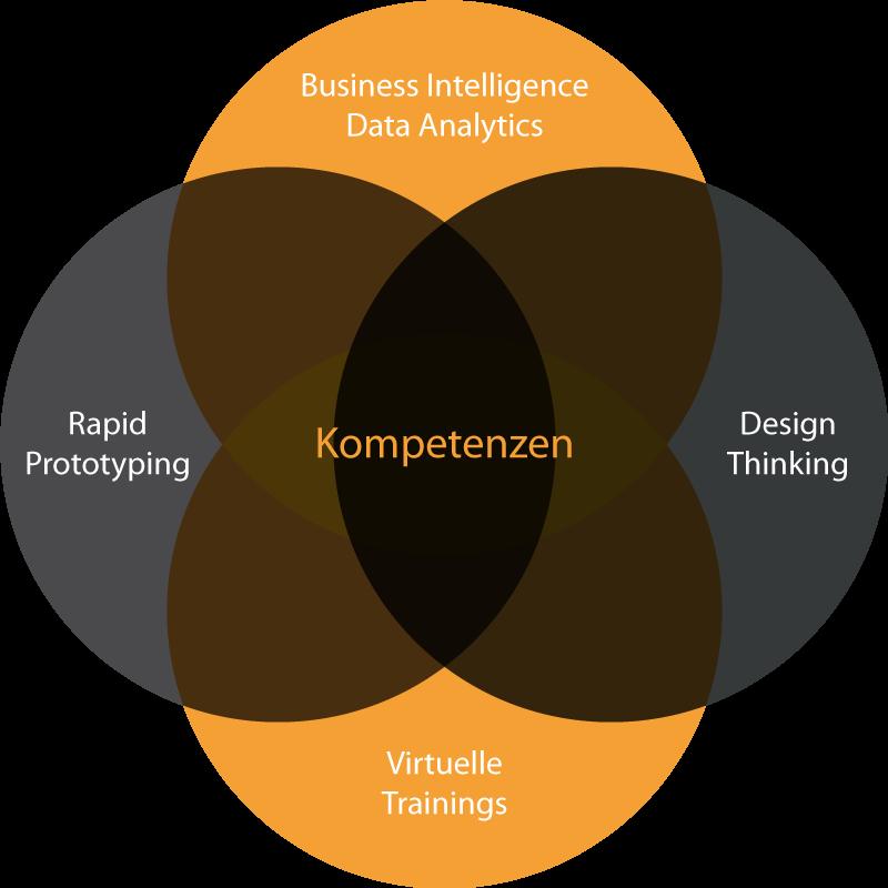 Venn-Diagramm: Kompetenzen